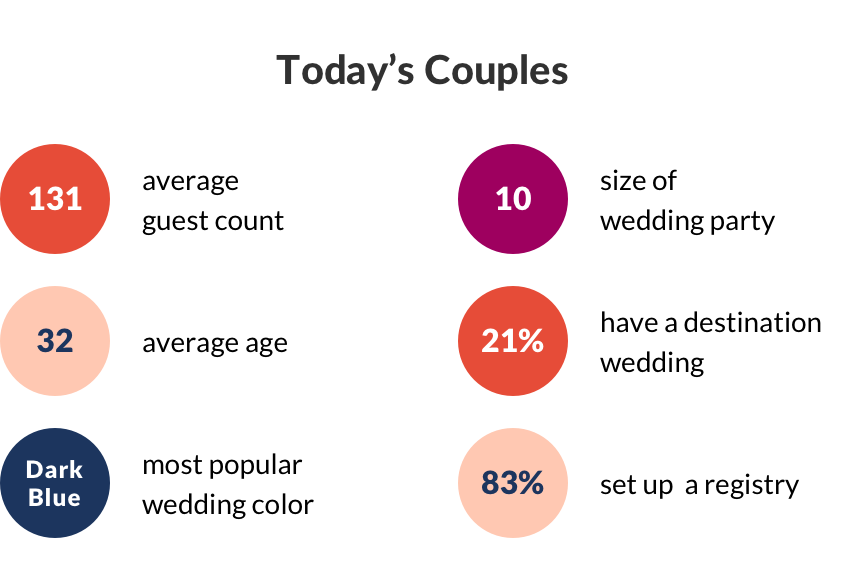 The Knot 2019 Real Weddings Study sheds light on who are today's couples getting married. In 2019, the average guest count was 131, while the average was of a couple getting married was 32. The average size of a wedding party is 10 and nearly 1 in 4 have a destination wedding. Finally, the most popular wedding color of 2019 was Dark Blue and over 80% of couples set up a wedding registry for family and friends to purchase gifts for the newlyweds.