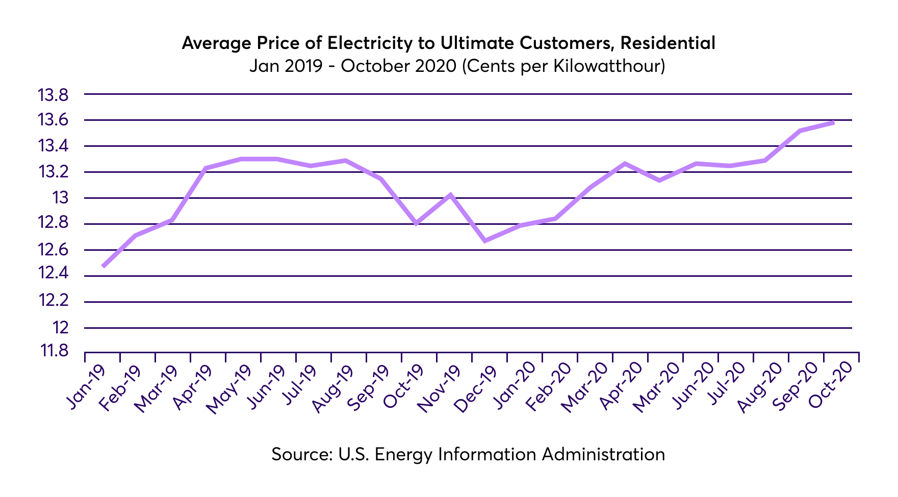 Image: Average Price of Electricity in Texas