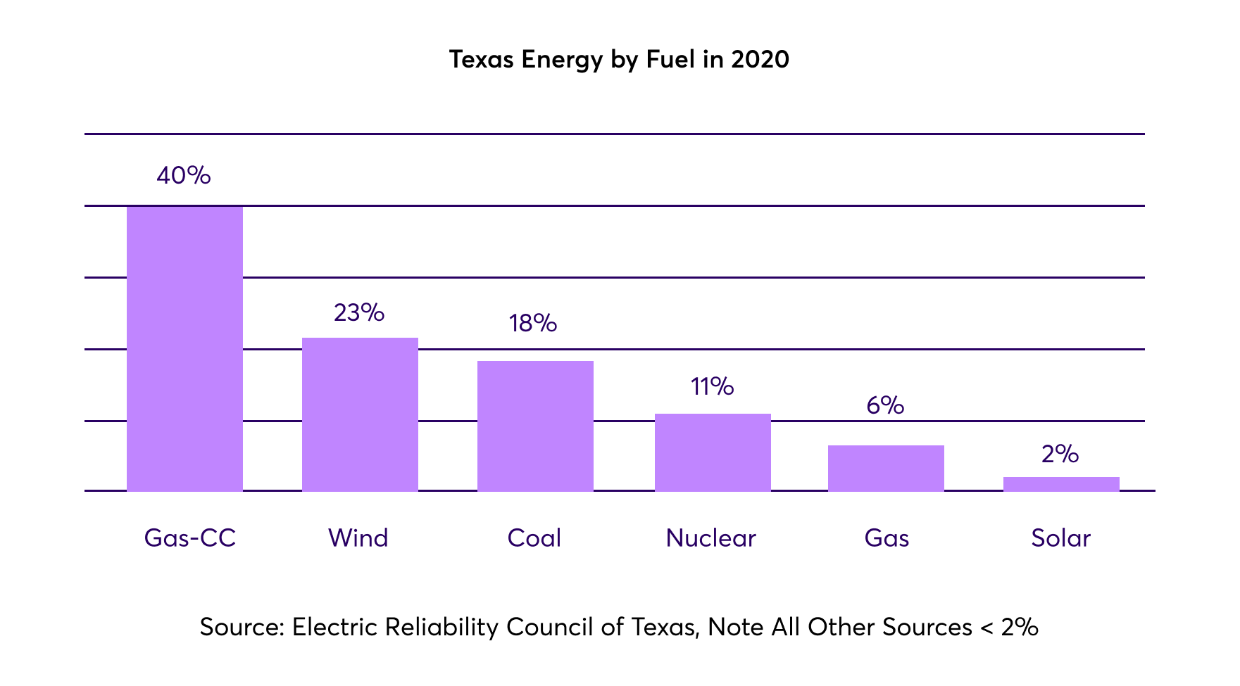 Image: Texas Energy Sources
