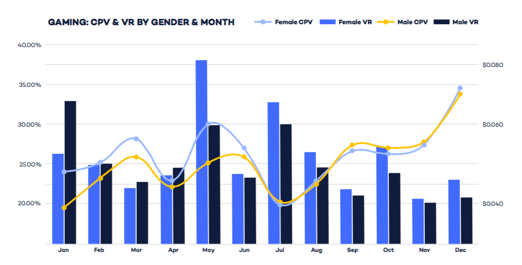 gaming-metrics-by-gender