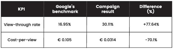 nikon campaign results