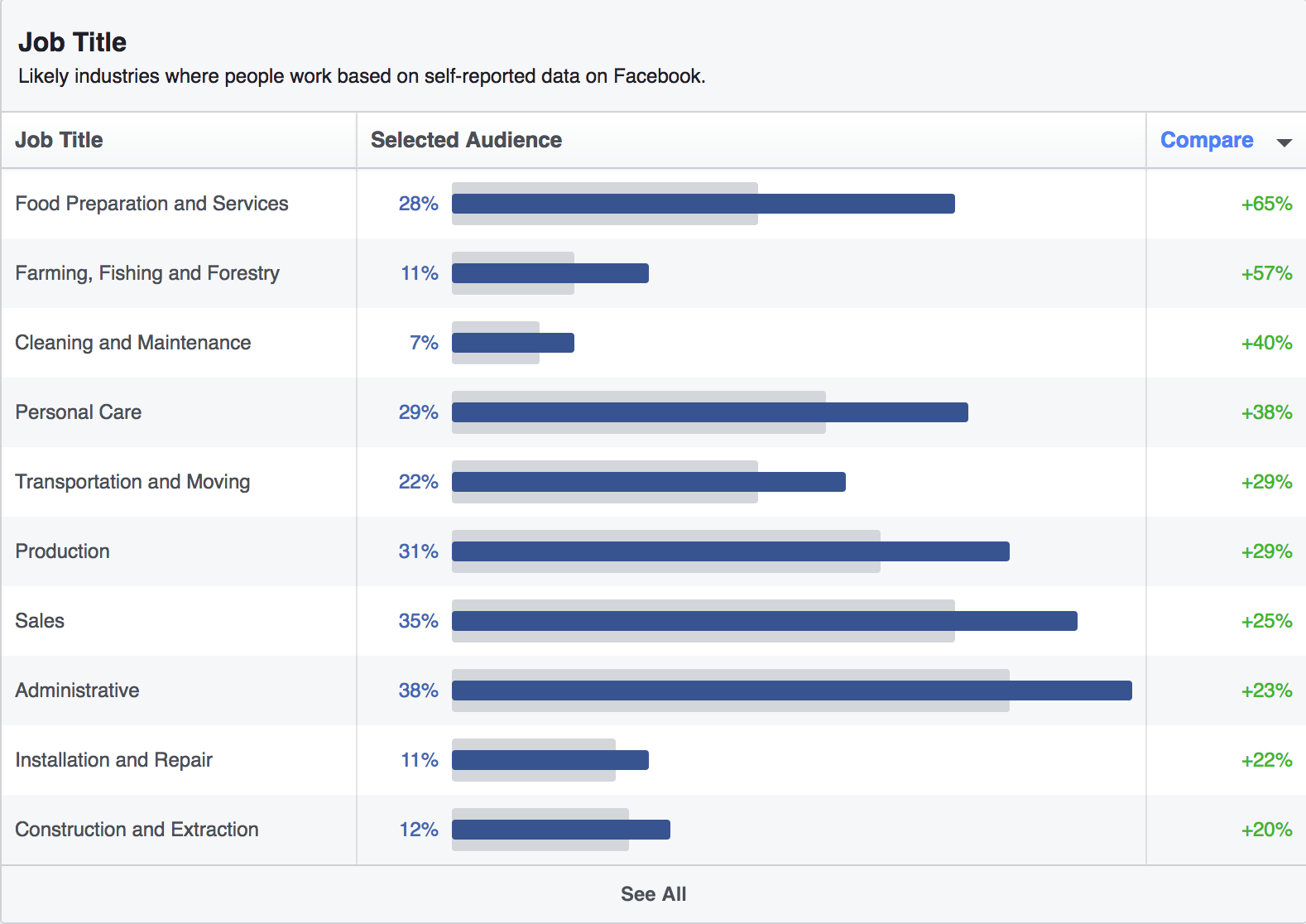 86c3b1f2bc7 Improve your targeting with Facebook Audience Insights - Strike Social
