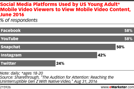 Social-media-platforms-used-by-US-young-adults
