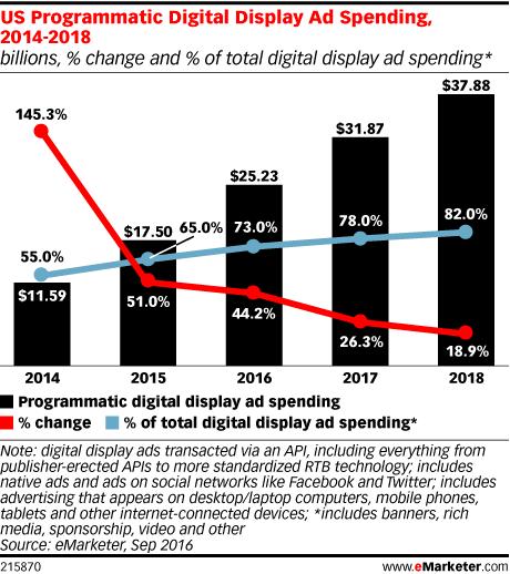 programmatic-ad-spending-2014-2018