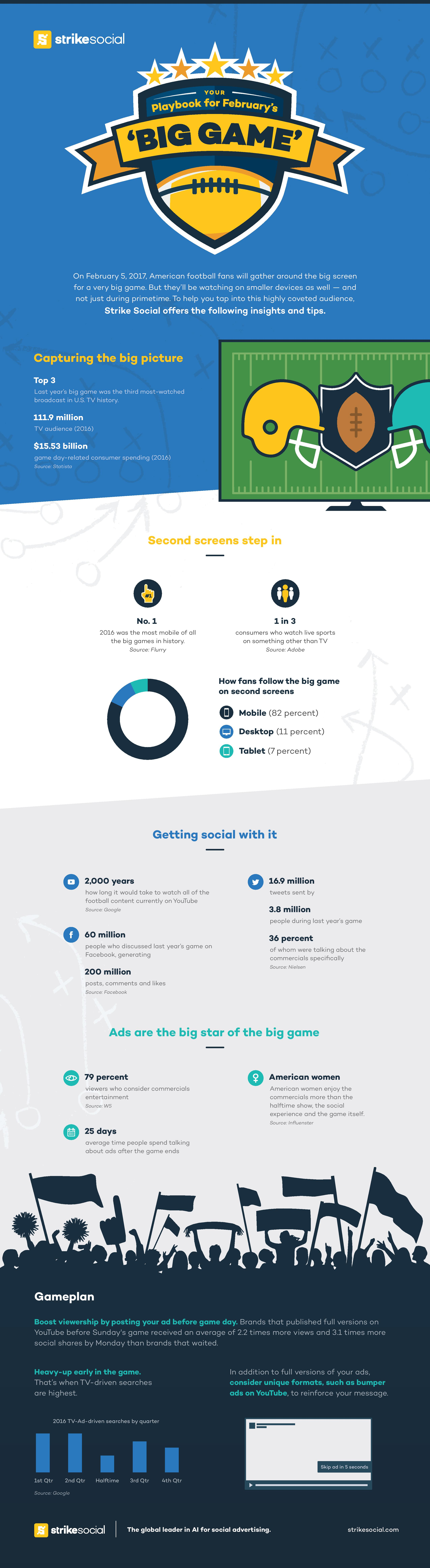Strike Social Superbowl Infographic 2017