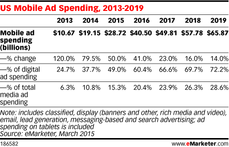 US-mobile-ad-spending