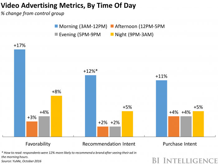 video-advertising-metrics-by-time-of-day