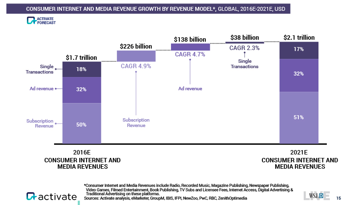 consumer-internet-and-media-revenue-growth