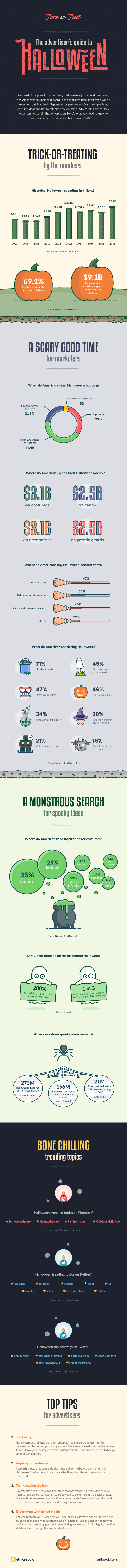 Final-Halloween-Inforgraphic