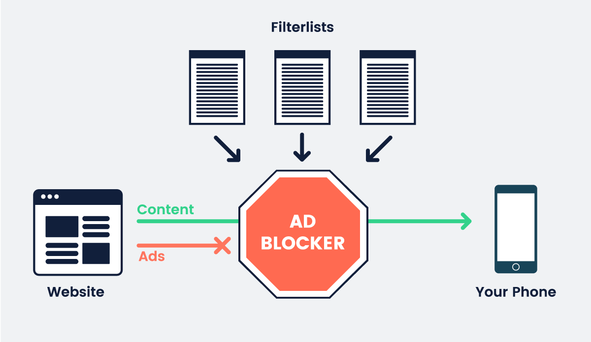 Ad-blocker-diagram