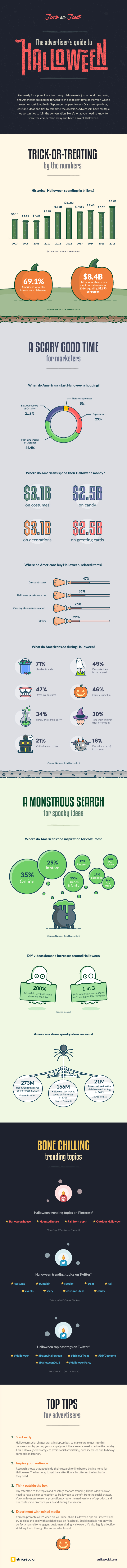 Infographic - Digital Advertiser's Guide to Halloween