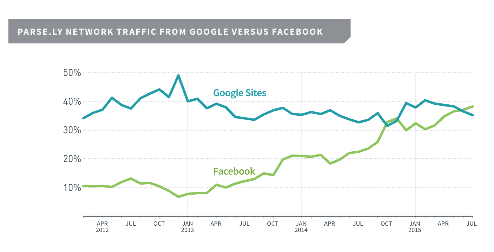 network-graphic-google-versus-facebook