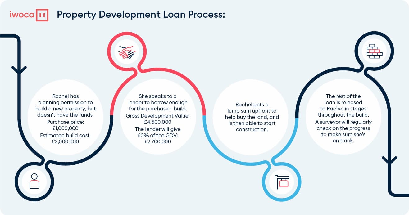 How does property finance work