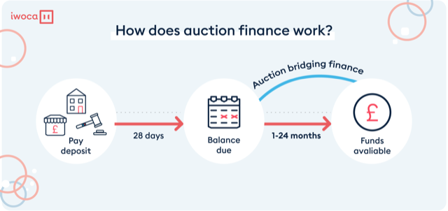 how auction finance works