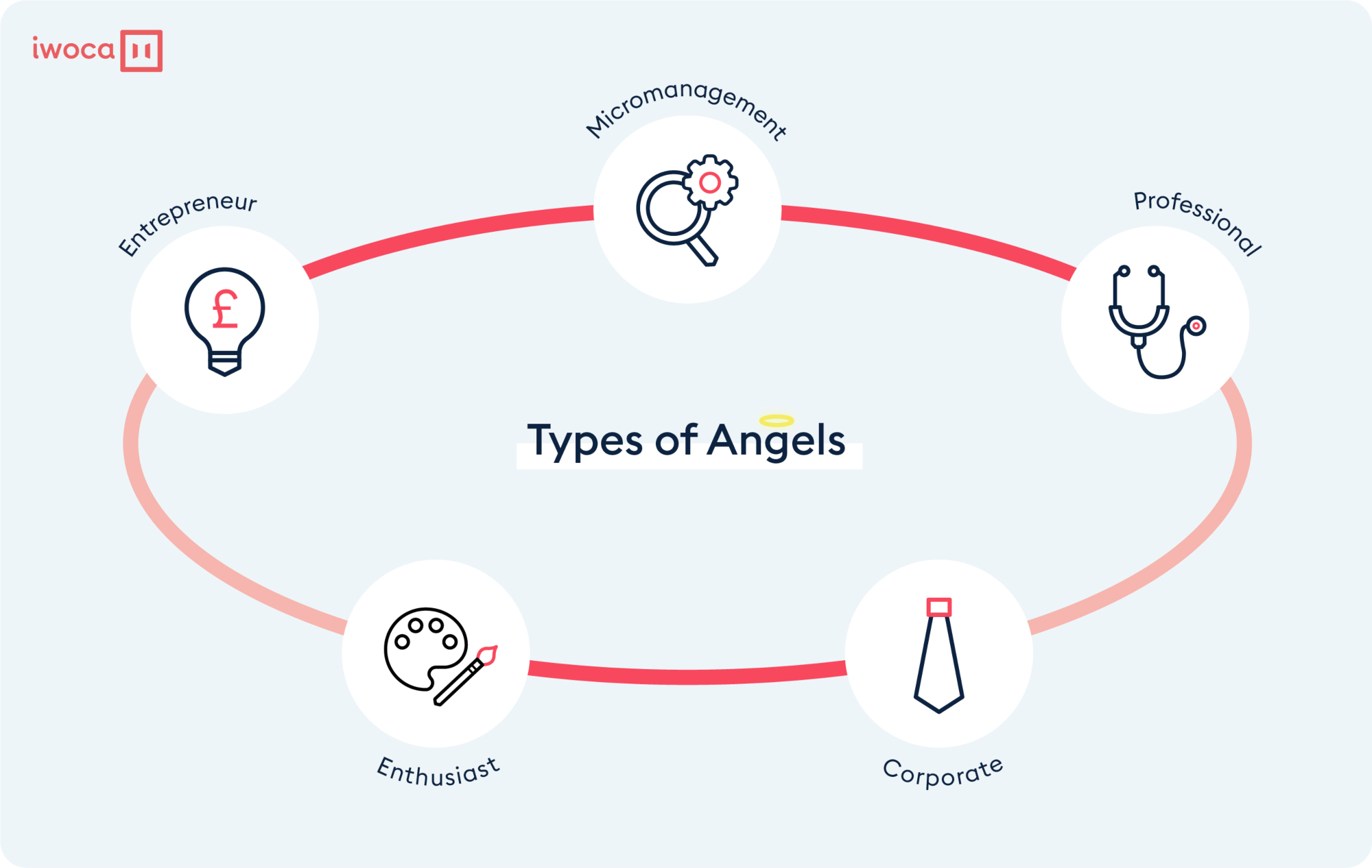 types of business angels