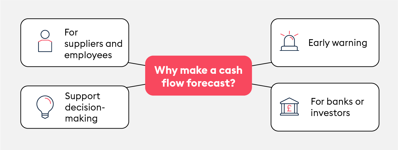 why make cash flow forecasts