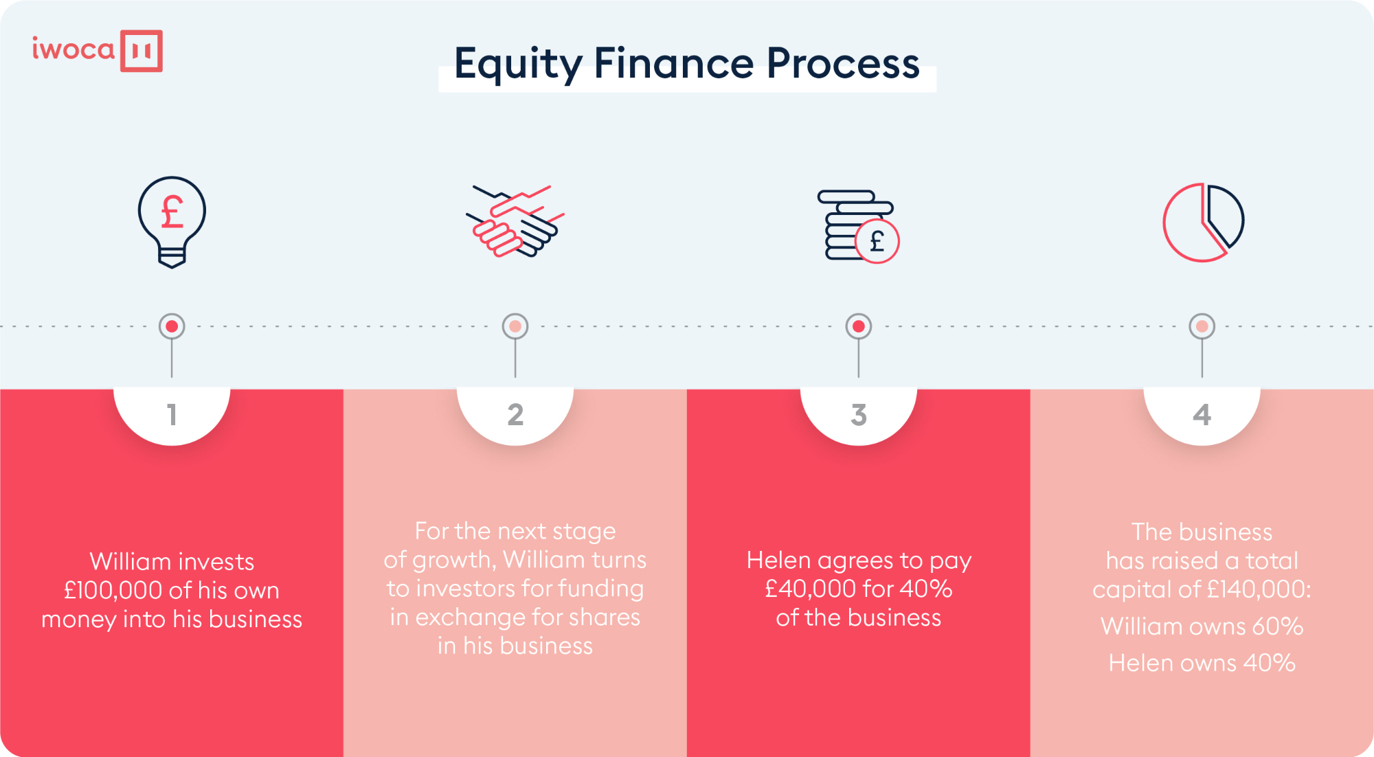 the equity finance process