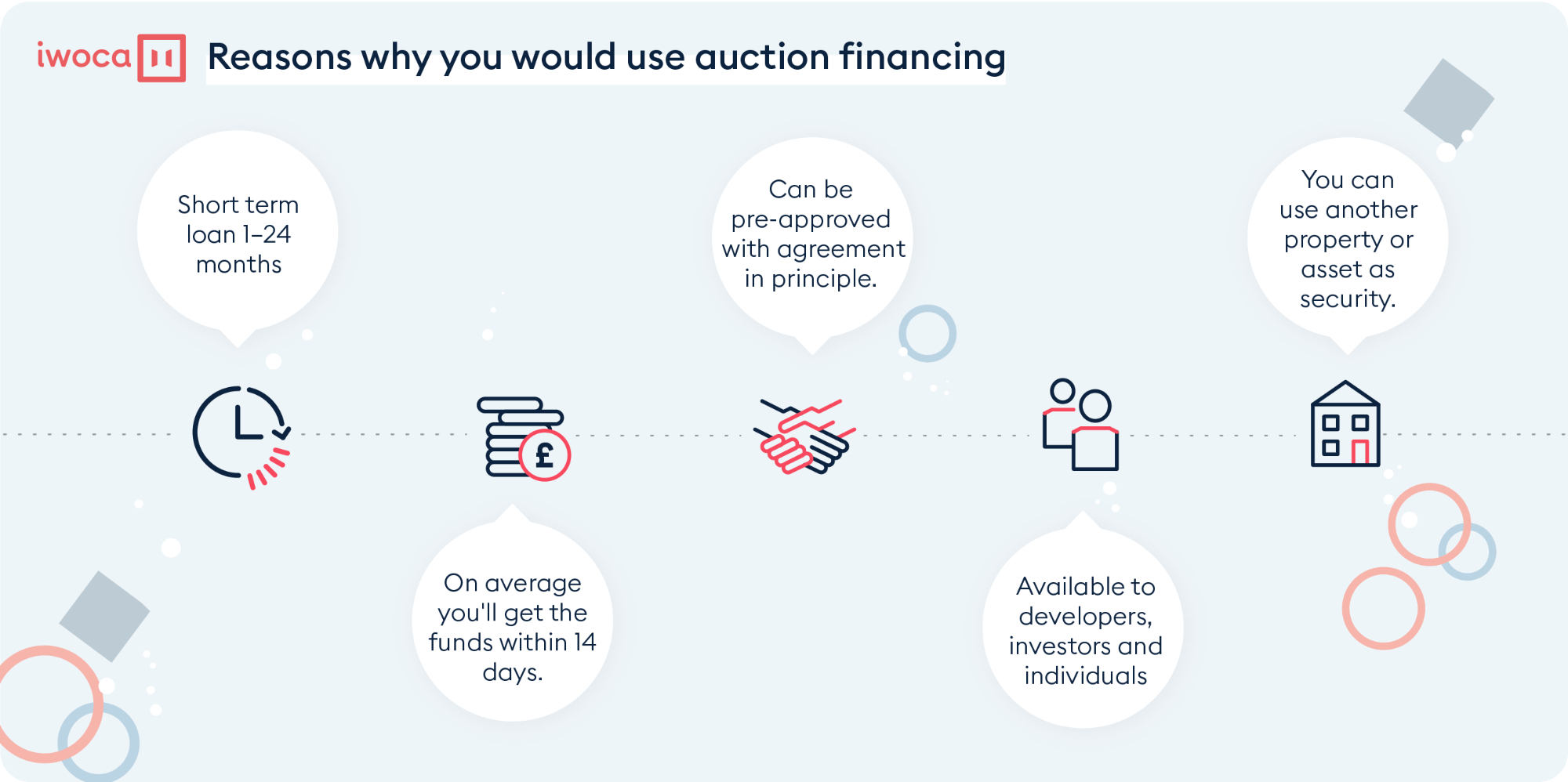 why use auction finance