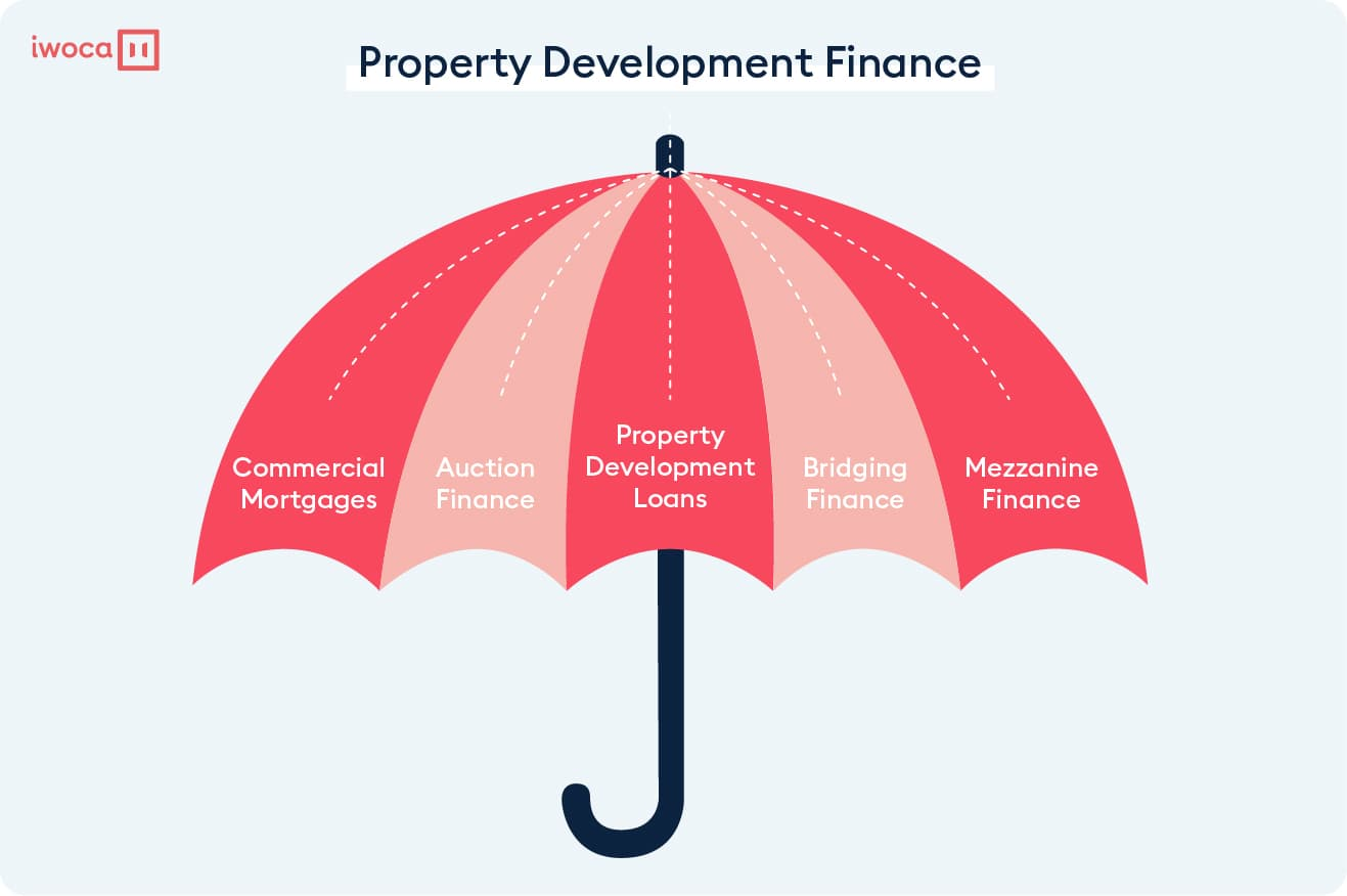 What is property finance