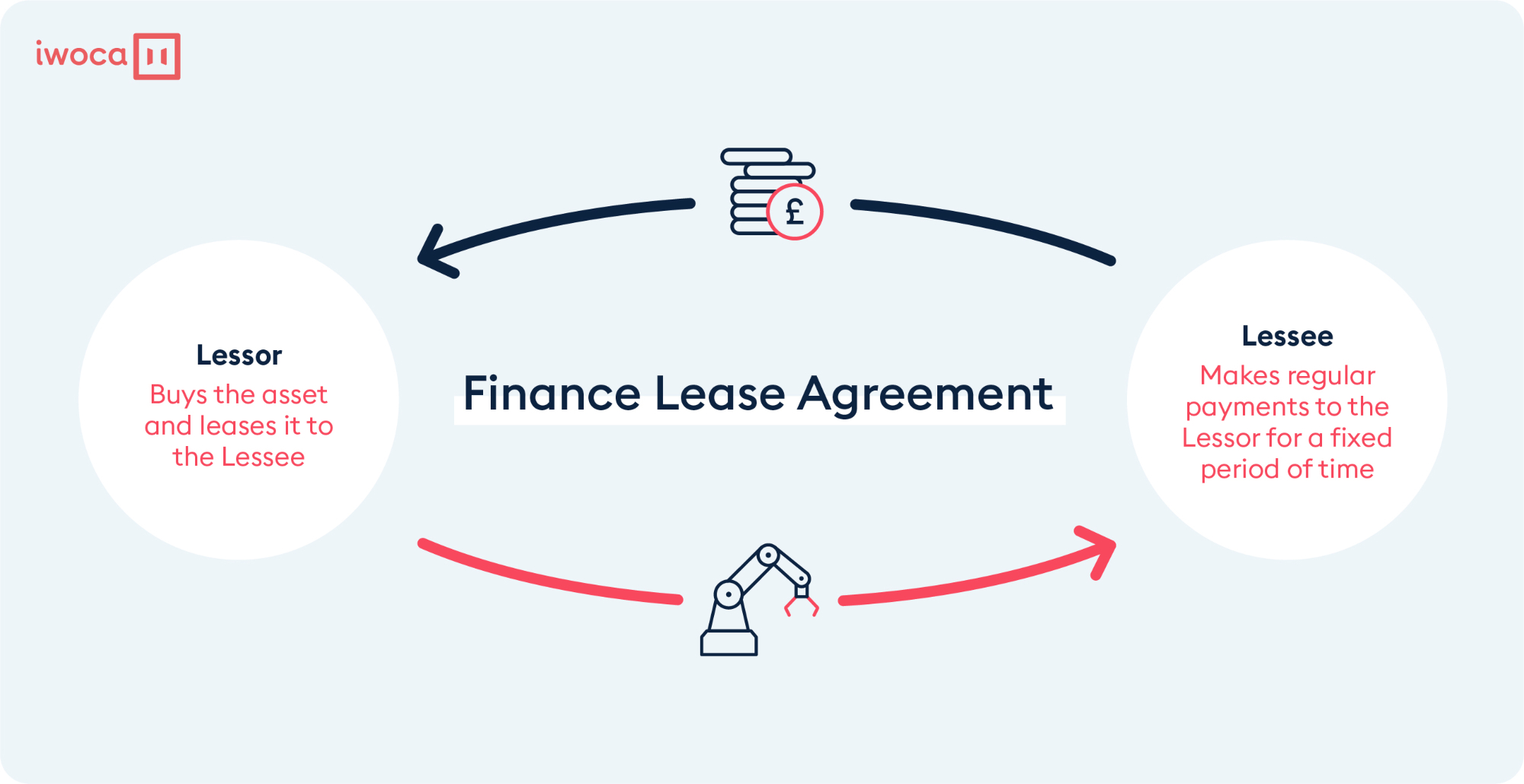 finance-lease-agreement