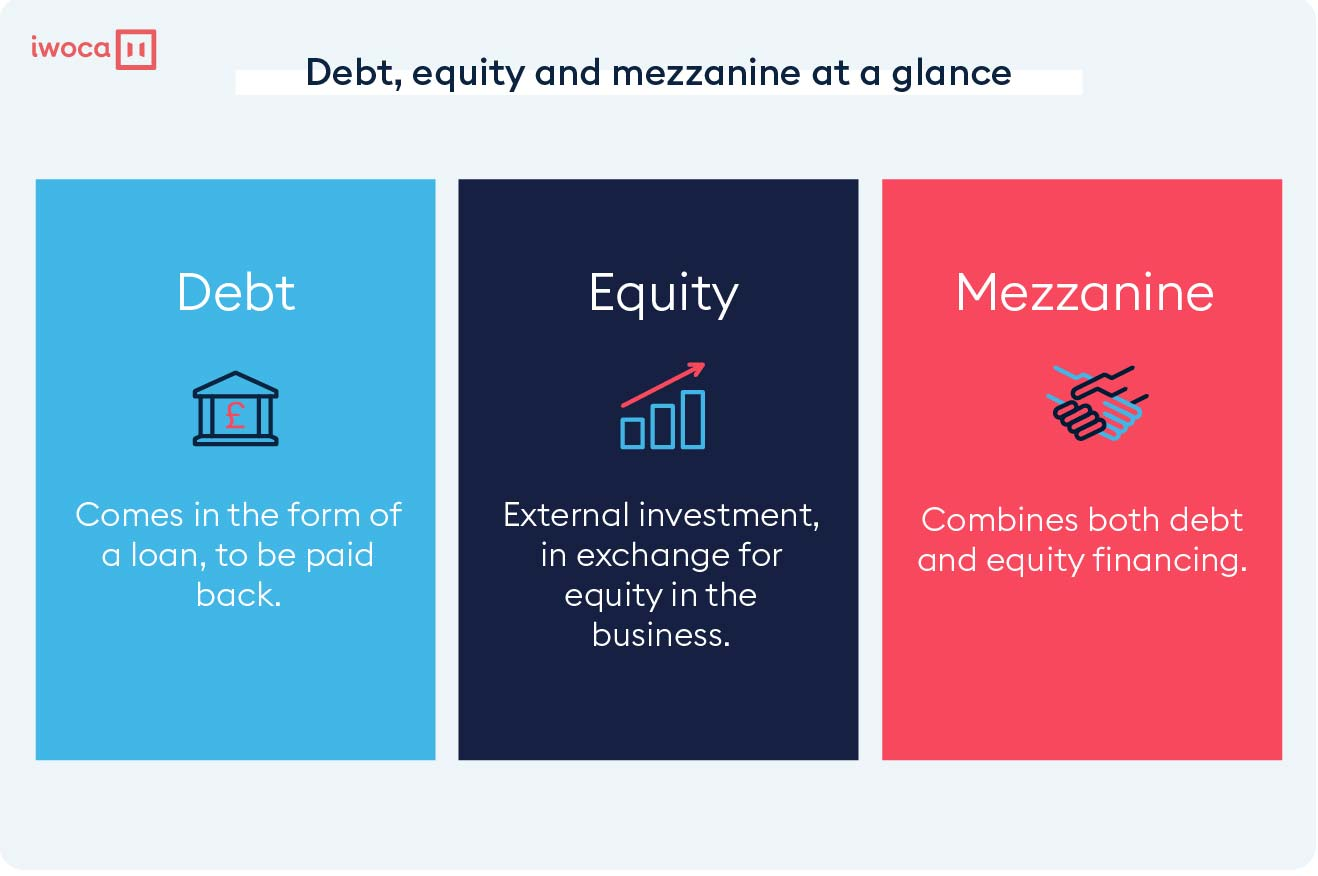 debt-mezzanine-finance-and-equity-at-a-glance