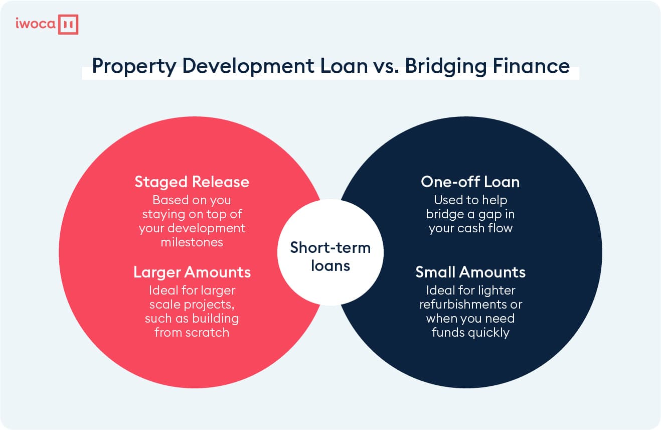 Property development loan vs bridging loans