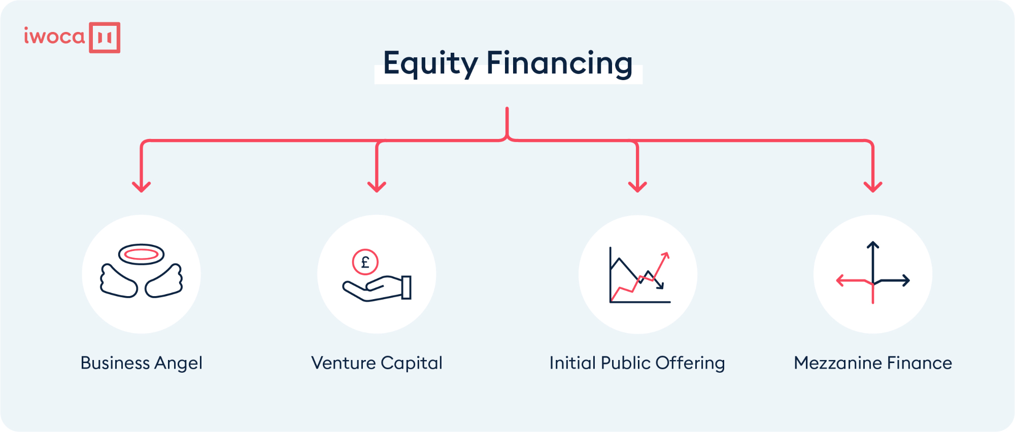 types of equity finance