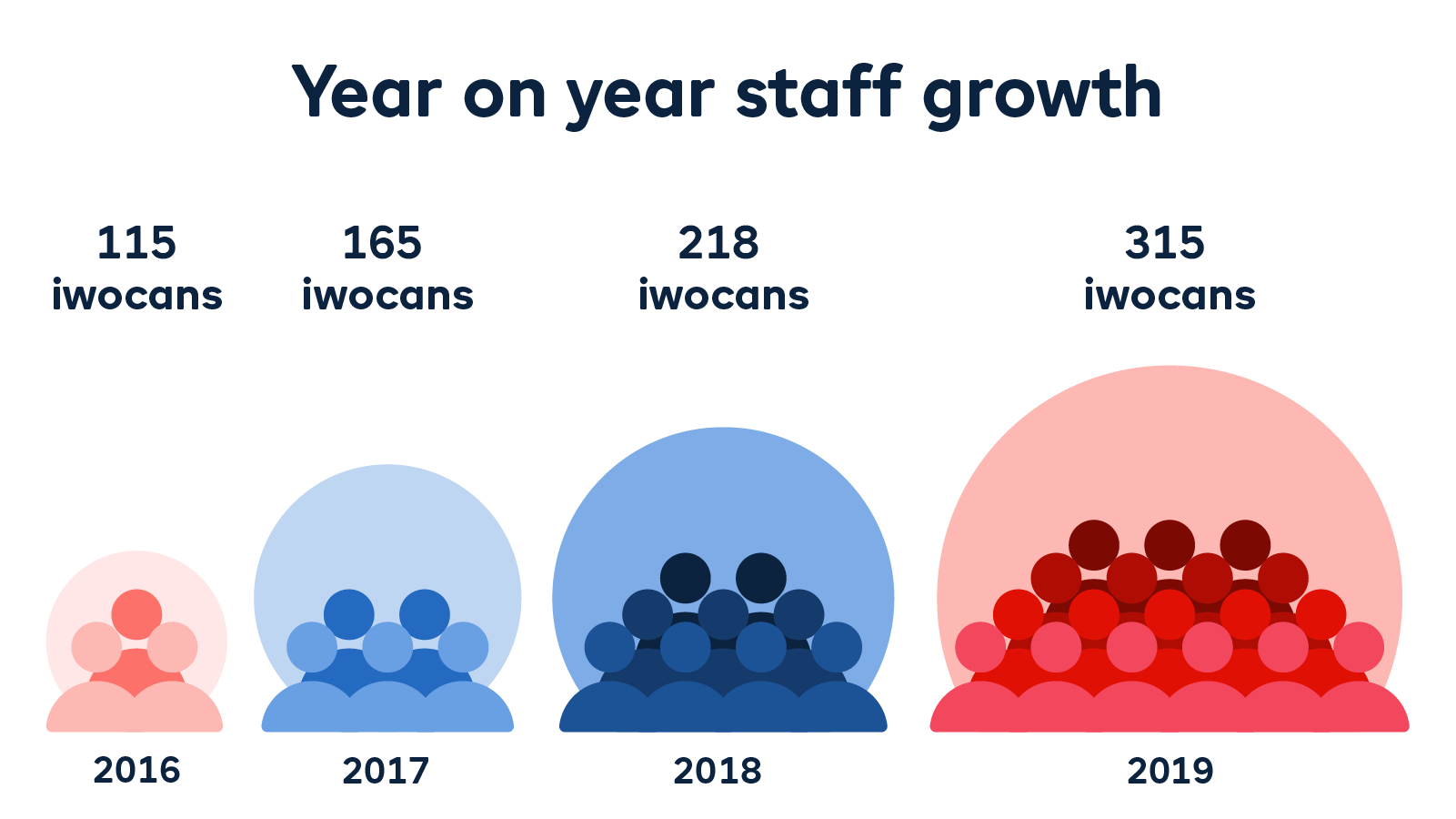 Staff growth end of year
