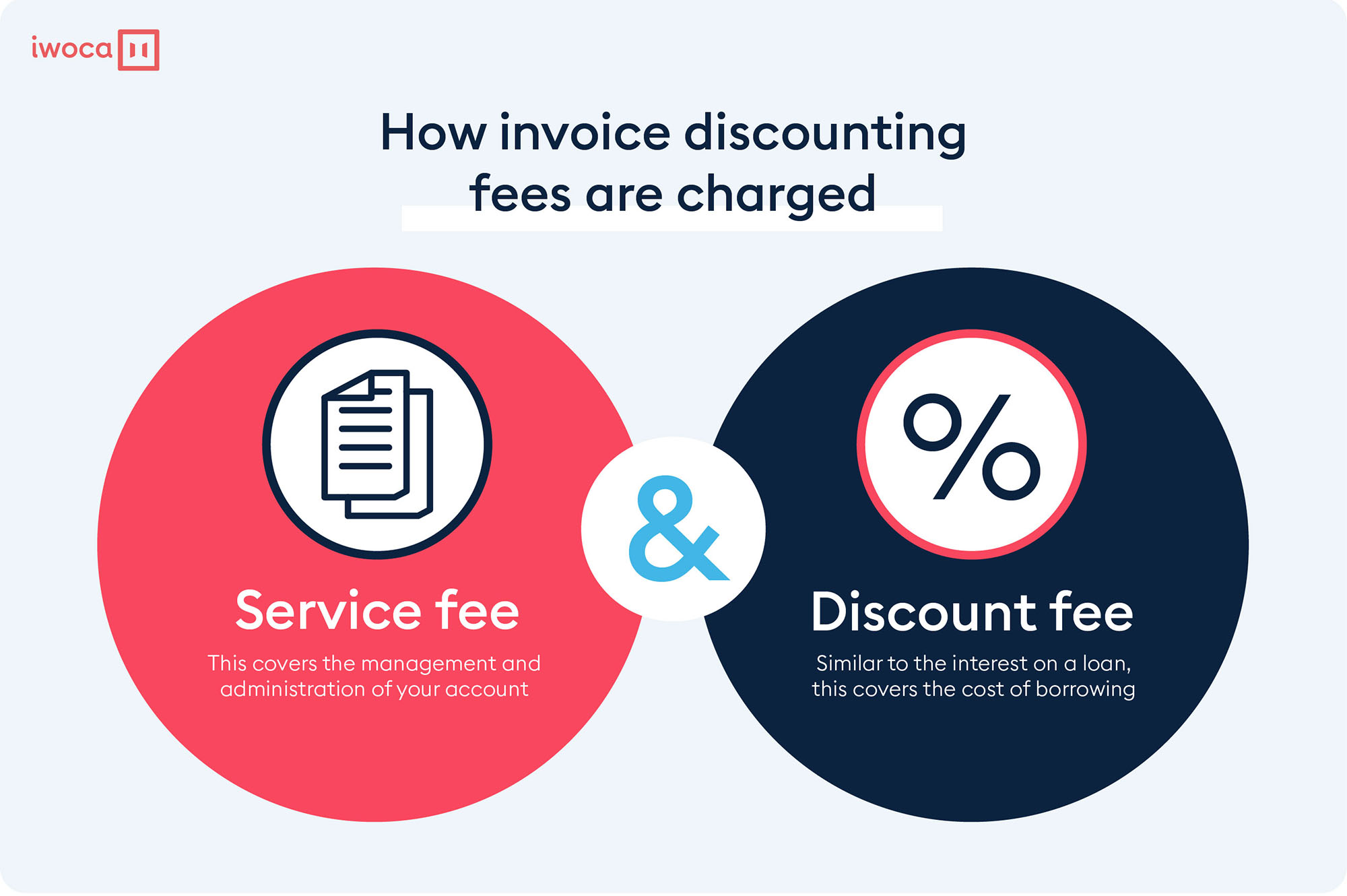 How invoice discounting fees are charged