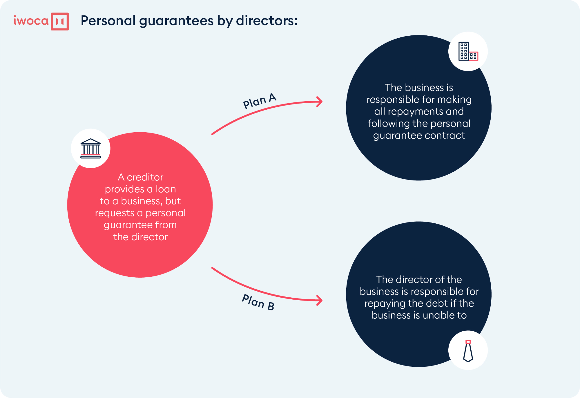 Personal guarantees by directors