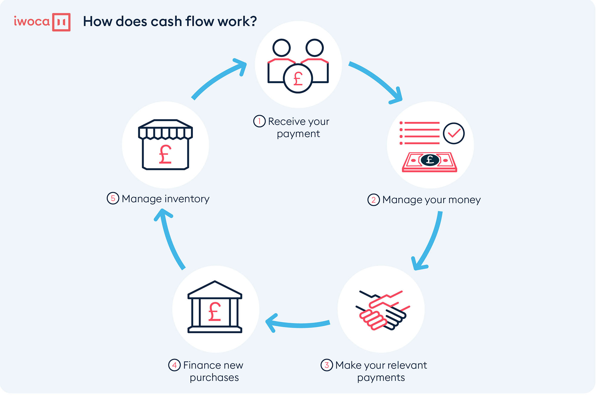 How does cash flow work