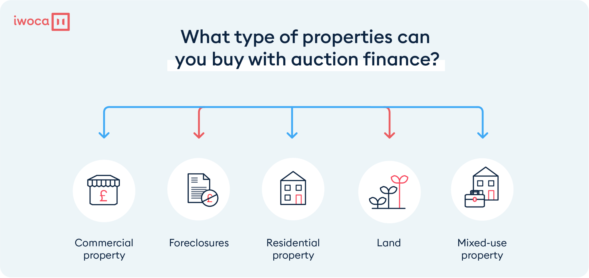 auction finance and the types of property you can buy