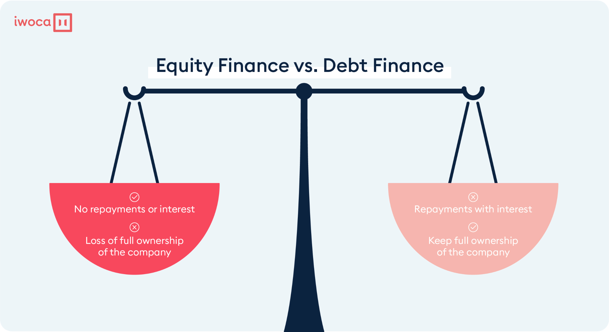 equity finance vs debt finance
