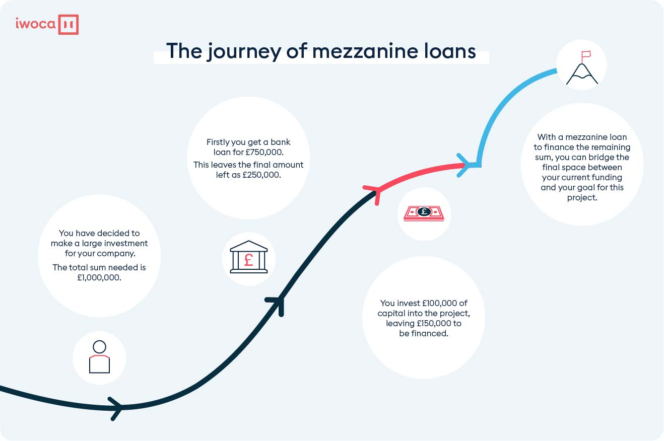 the-journey-of-mezzanine-loans