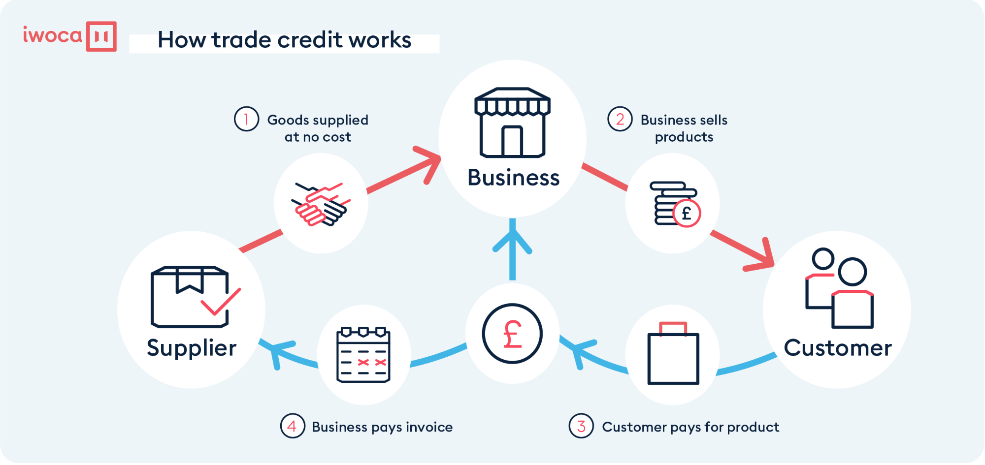 How trade credit works
