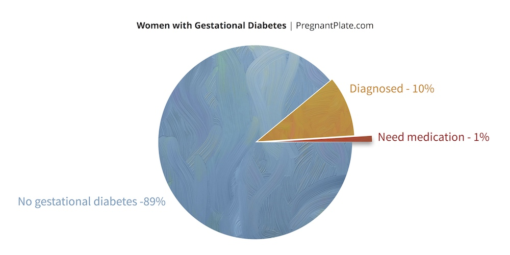 Women with Gestational Diabetes
