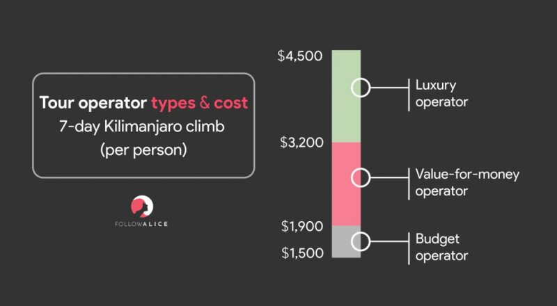 Infographic showing the different types of Kilimanjaro tour operators and the prices they charge