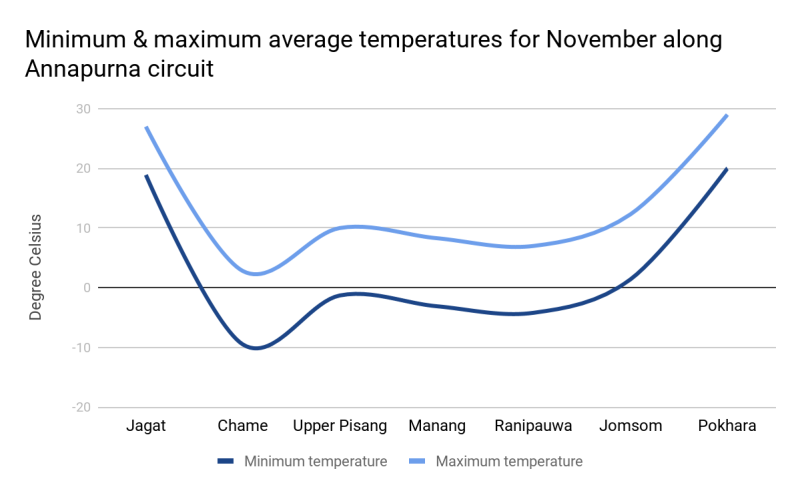Graph of Annapurna temperatures in November