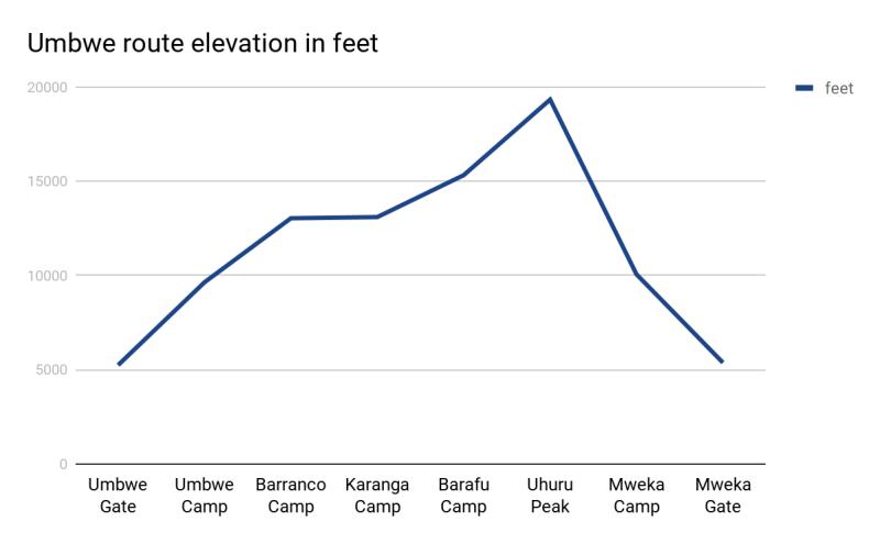 Umbwe route elevation in feet