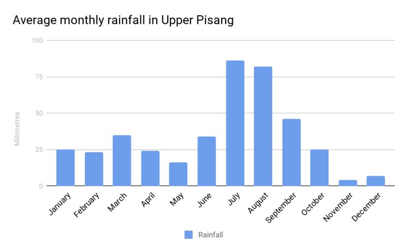 average rainfall for Upper Pisang, Nepal