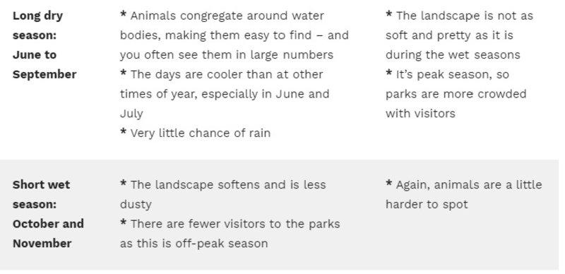 Murchison Falls Seasons Table 2