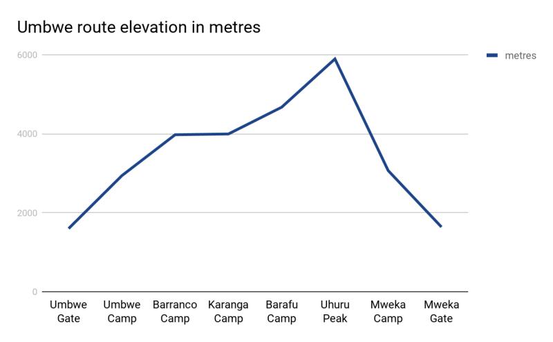 Umbwe route elevation in metres