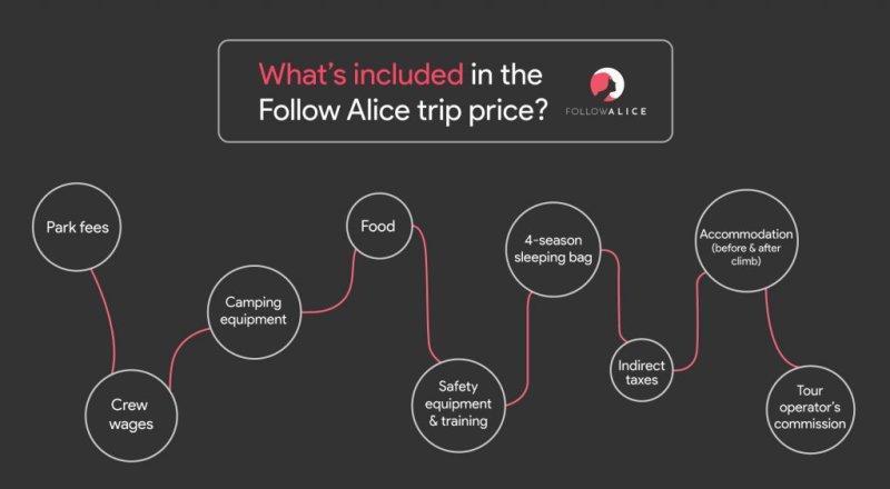 Kilimanjaro cost infographic: breakdown of a Kilimanjaro climb with Follow Alice