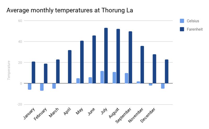 Average monthly temperatures at Thorung La on Annapurna trek