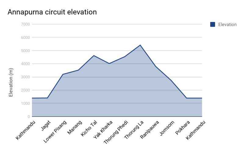 Annapurna Circuit route elevation graph