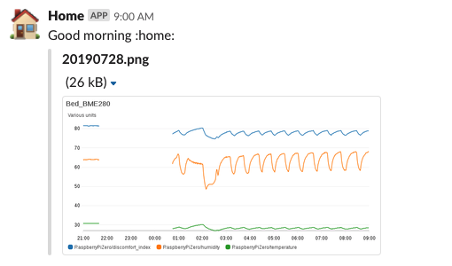 CloudWatchメトリクスのグラフ画像をSlackに定期通知するLambdaを作る