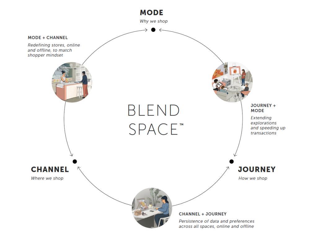 blendspace