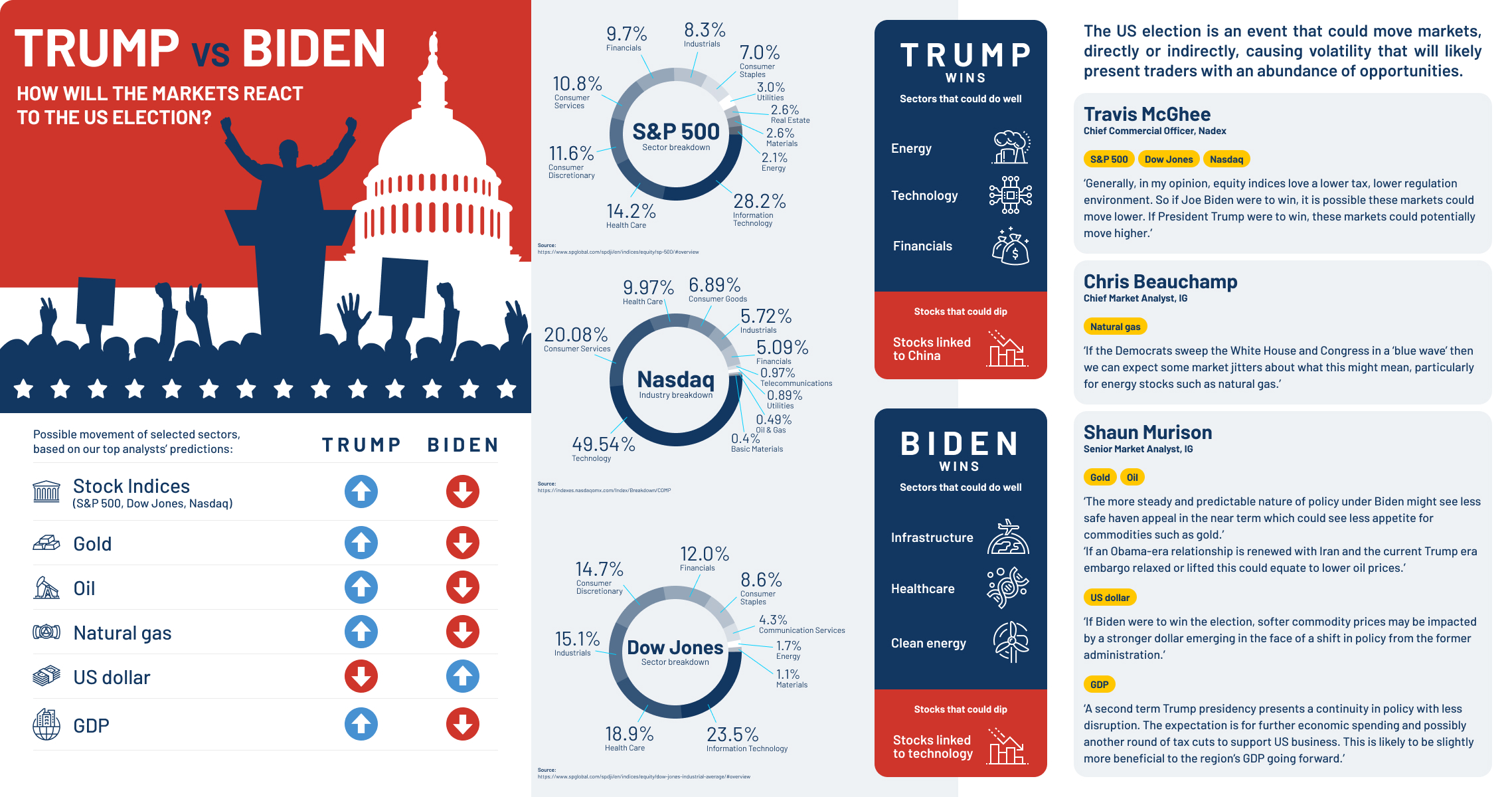 Infographic - Potential impact of 2020 US election on financial markets