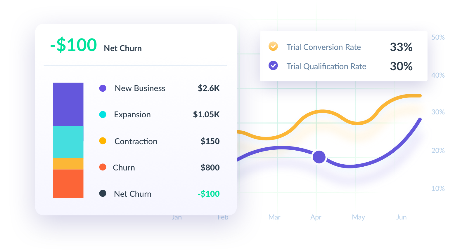Net churn & trial KPIs