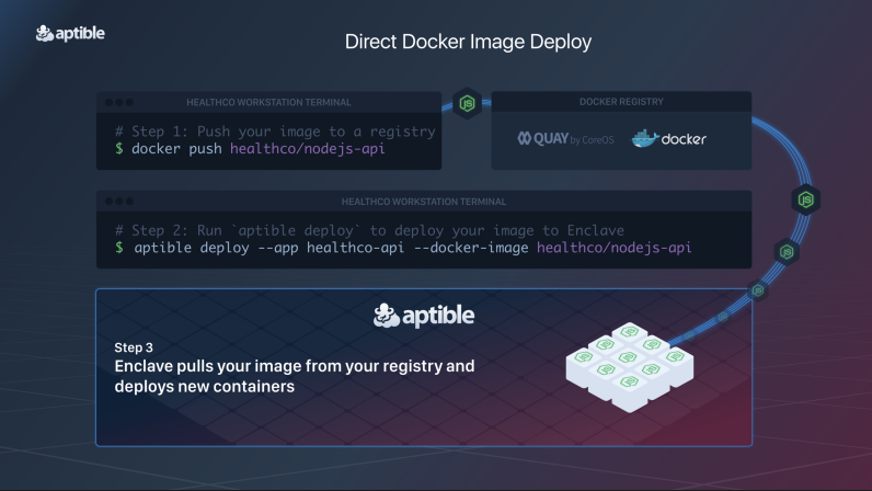 Direct Docker Image Deploy.